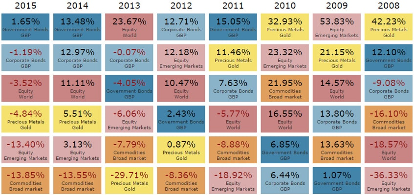Performance of different asset classes by year