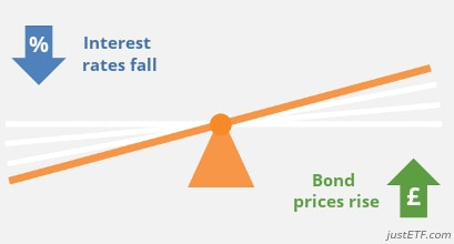 Effect of interest rates on bond prices: interest rates fall