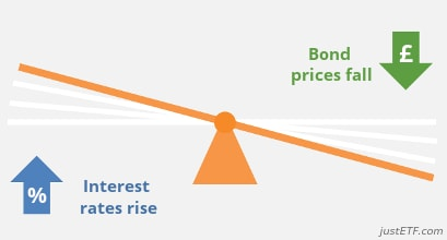 Effect of interest rates on bond prices: interest rates rise