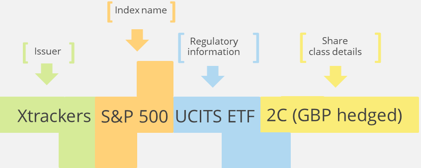 ETF names consist of five components